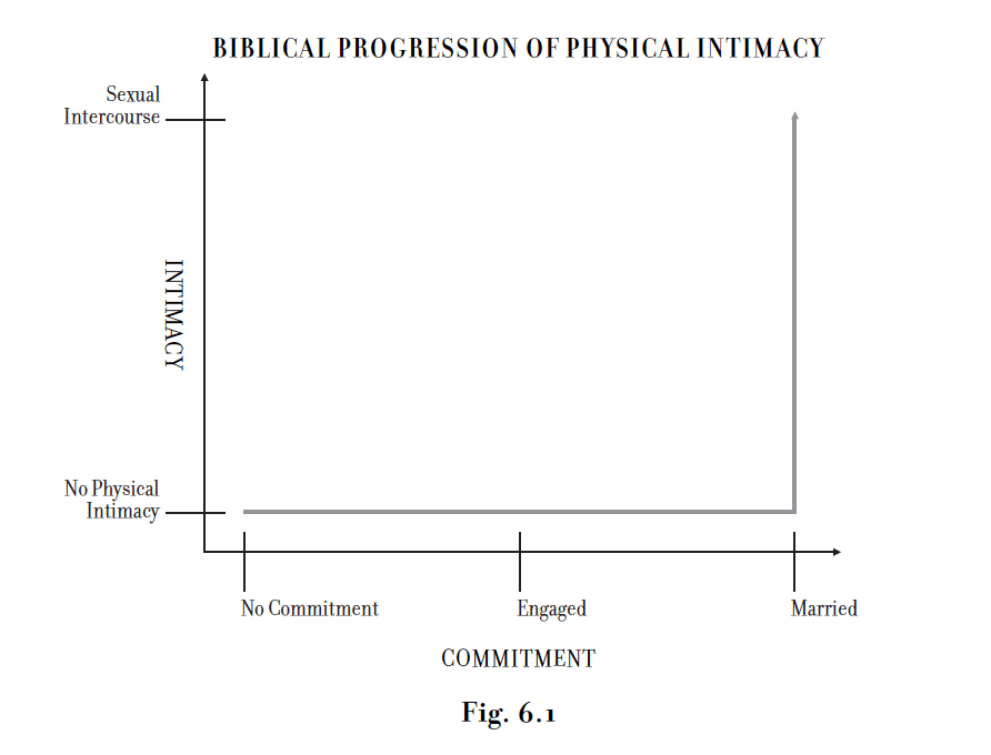 The Biblical Progression of Physical Intimacy